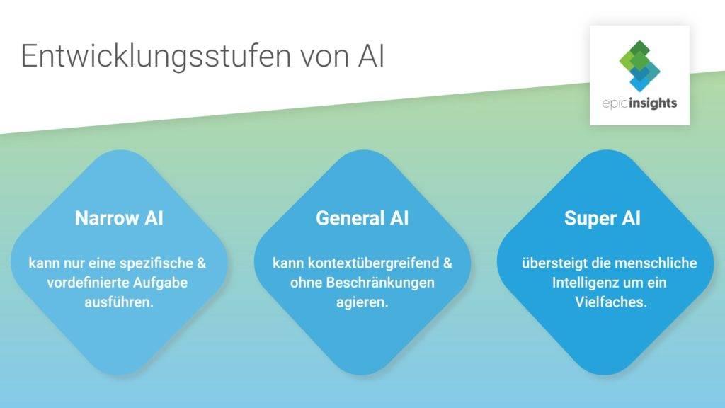 Entwicklungsstufen von AI