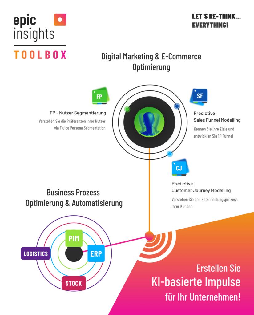 KI-Toolbox für Digital Marketing & E-Commerce Prozesse von epicinsights